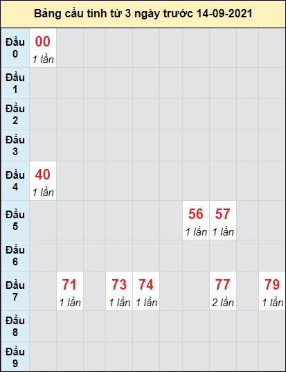 Soi cầu xổ số QNAMcầu bạch lô rơi 3 kỳ liên tiếpngày 14/9/2021