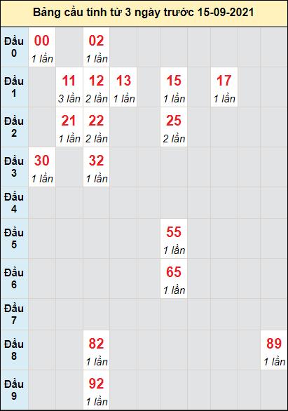 Soi cầu xổ số DNGcầu bạch lô rơi 3 kỳ liên tiếpngày 15/9/2021