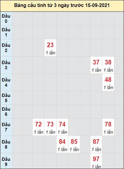Soi cầu xổ số KHcầu bạch lô rơi 3 kỳ liên tiếpngày 15/9/2021
