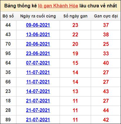 Bảng thống kê SXKHcặp số lô gan lâu về nhất15/9/2021