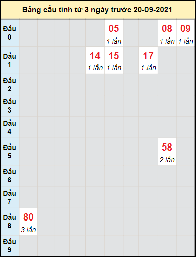 Soi cầu bạch thủ đài XS Huế ngày 20/9/2021