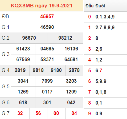 Thống kê kết quả miền Bắc ngày 19/9/2021 hôm qua