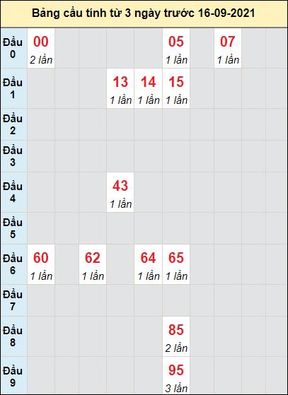 Soi cầu XS Quảng Bìnhcầu bạch lô rơi 3 kỳ liên tiếpngày 16/9/2021