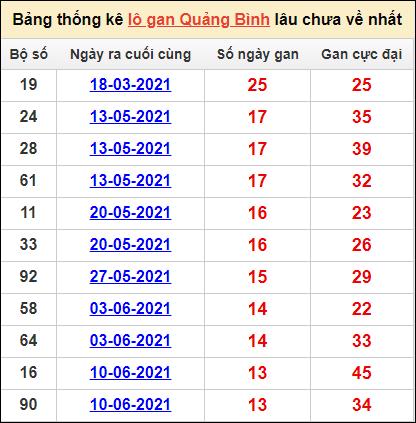 Bảng thống kêlô gan Quảng Bìnhlâu về nhất16/9/2021