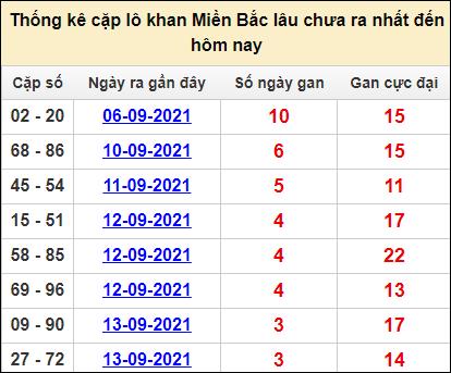 Bảng thống kê cặp lô gan lì miền Bắc lâu về tính tới 17/9