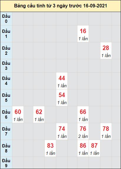 Soi cầu XS Quảng Trịcầu bạch lô rơi 3 kỳ liên tiếpngày 16/9/2021