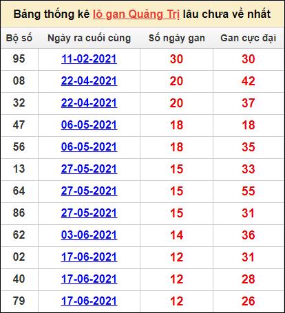 Bảng thống kêlô gan Quảng Trịlâu về nhất16/9/2021