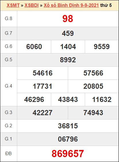 Thống kê kết quả xổ số Bình Định ngày 9/9/2021 tuần trước