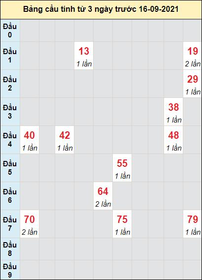 Soi cầu XS Bình Địnhcầu bạch lô rơi 3 kỳ liên tiếpngày 16/9/2021