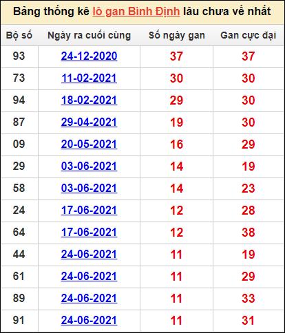 Bảng thống kêlô gan Bình Địnhlâu về nhất16/9/2021
