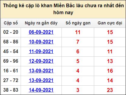 Bảng thống kê cặp lô gan lì miền Bắc lâu về tính tới 18/9
