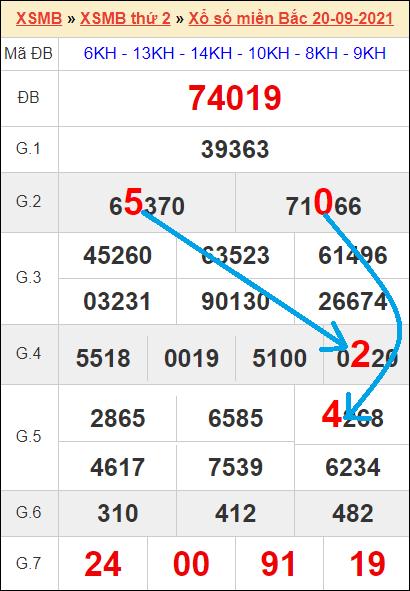Soi cầu XSMB bạch thủ lô rơi 3 ngày qua tính đến 21/9
