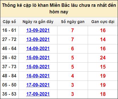 Bảng thống kê cặp lô gan lì miền Bắc lâu về tính tới 21/9