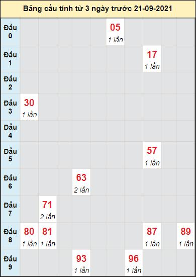 Soi cầu xổ số DLAKcầu bạch lô rơi 3 kỳ liên tiếpngày 21/9/2021