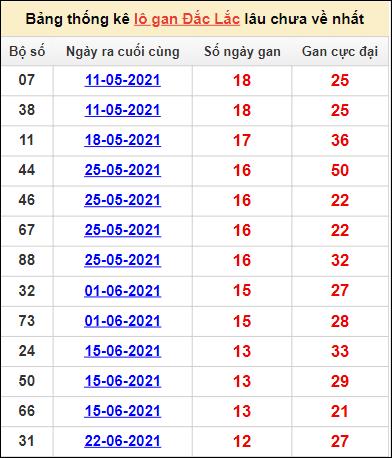 Bảng thống kê KQXS Đắc Lắccặp số lô gan lâu về nhất21/9/2021