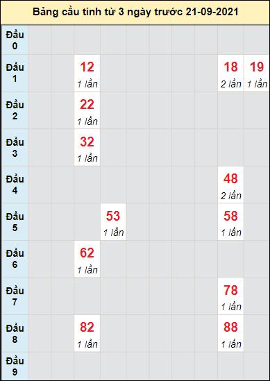 Soi cầu bạch thủđài XS QNM ngày 21/9/2021