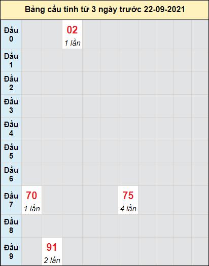 Soi cầu bạch thủđài XS KHngày 22/9/2021