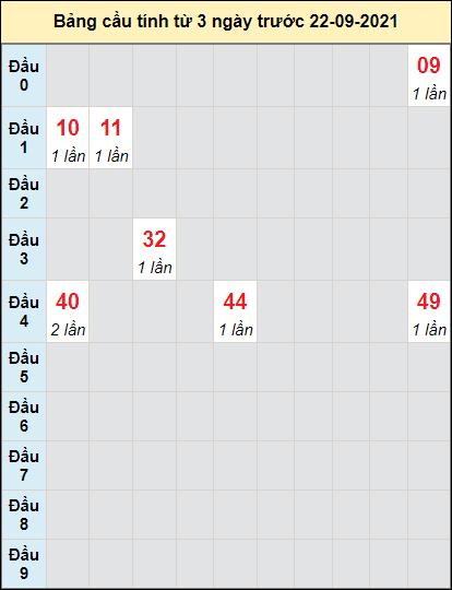 Soi cầu xổ số DNGcầu bạch lô rơi 3 kỳ liên tiếpngày 22/9/2021