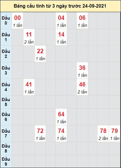 Dự đoán bạch thủ Miền Trung XSGLAI ngày 24/9/2021