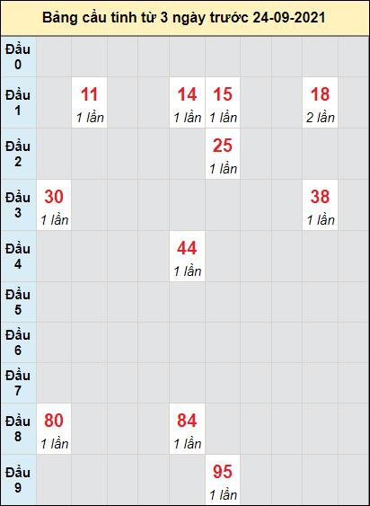 Soi cầu XS Ninh Thuậncầu bạch lô rơi 3 kỳ liên tiếpngày 24/9/2021