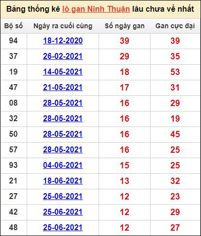 Bảng thống kêlô gan Ninh Thuậnlâu về nhất24/9/2021