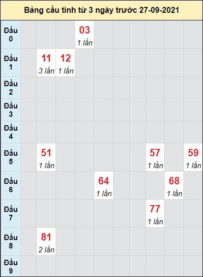 Soi cầu xổ số Huếcầu bạch lô rơi 3 kỳ liên tiếpngày 27/9/2021