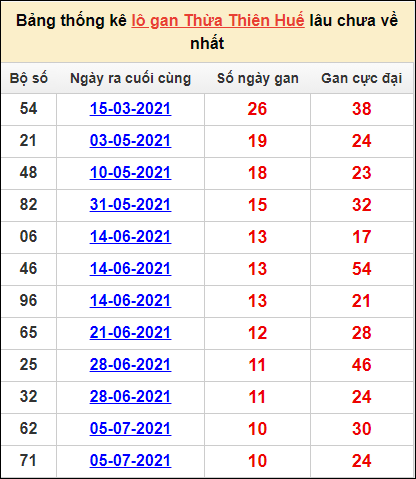Bảng thống kê KQXS Huếcặp số lô gan lâu về nhất27/9/2021