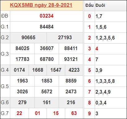 Thống kê kết quả miền Bắc ngày 28/9/2021 hôm qua