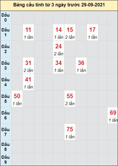 Dự đoán bạch thủ XSDNGngày 29/9/2021