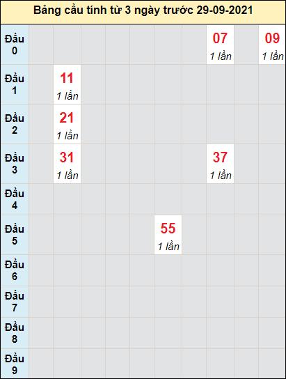 Soi cầu bạch thủđài XS KHngày 29/9/2021