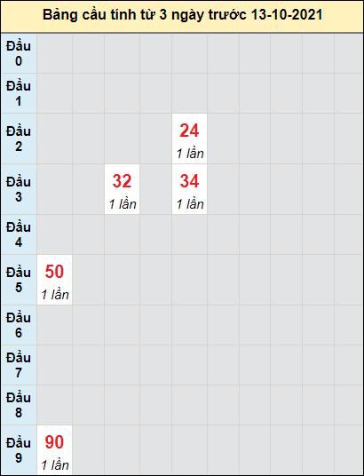 Soi cầu xổ số KHcầu bạch lô rơi 3 kỳ liên tiếpngày 13/10/2021