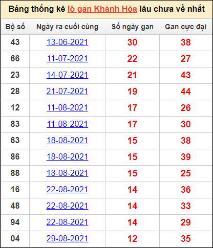 Bảng thống kê SXKHcặp số lô gan lâu về nhất13/10/2021