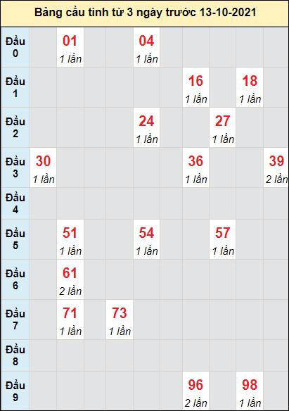 Soi cầu xổ số DNGcầu bạch lô rơi 3 kỳ liên tiếpngày 13/10/2021