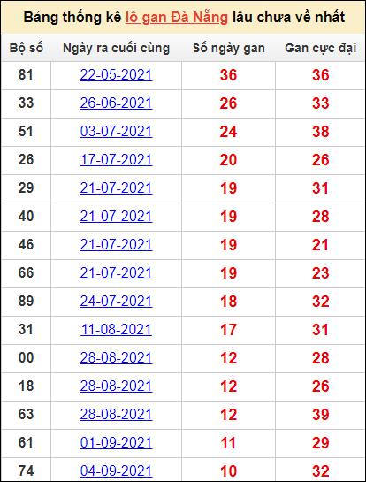 Bảng thống kê KQXS DNAcặp số lô gan lâu về nhất13/10/2021