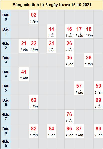 Soi cầu Gia Lai ngày 15/10/2021 theo bảng bạch thủ 3 ngày