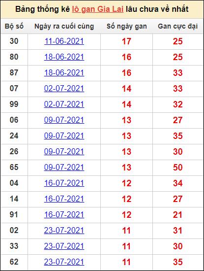 Bảng thống kêlô gan Gia Lailâu về nhất15/10/2021