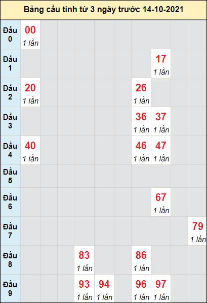 Soi cầu XS Quảng Trịcầu bạch lô rơi 3 kỳ liên tiếpngày 14/10/2021