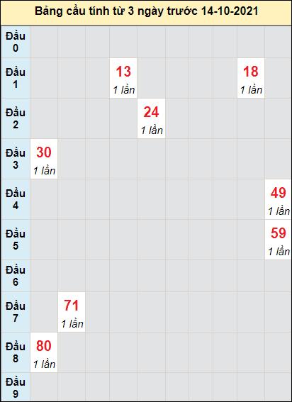 Soi cầu XS Quảng Bìnhcầu bạch lô rơi 3 kỳ liên tiếpngày 14/10/2021