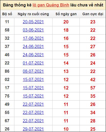 Bảng thống kêlô gan Quảng Bìnhlâu về nhất14/10/2021