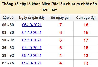 Bảng thống kê cặp lô gan lì miền Bắc lâu về tính tới 14/10