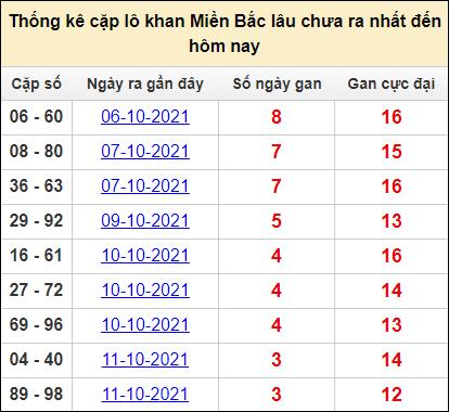 Bảng thống kê cặp lô gan lì miền Bắc lâu về tính tới 15/10
