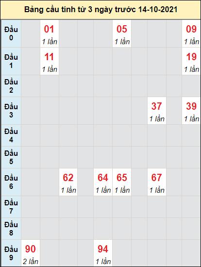Soi cầu bạch thủ đài Bình Định ngày 14/10/2021