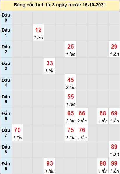 Soi cầu Ninh Thuận ngày 15/10/2021 theo bảng bạch thủ 3 ngày