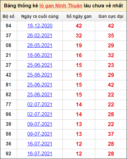 Bảng thống kêlô gan Ninh Thuậnlâu về nhất15/10/2021