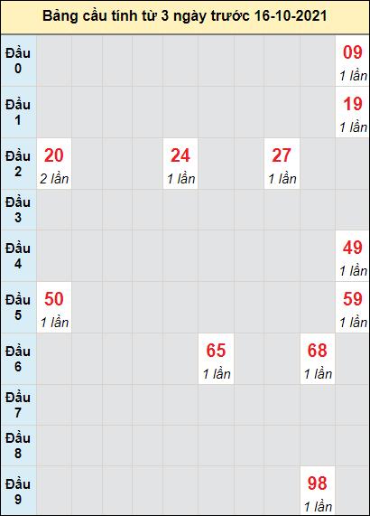 Soi cầu Đà Nẵng ngày 16/10/2021 theo bảng bạch thủ 3 ngày