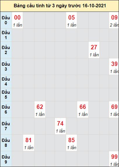 Soi cầu Quảng Ngãingày 16/10/2021 theo bảng bạch thủ 3 ngày