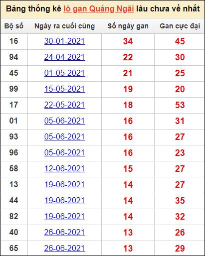 Bảng thống kê KQXS QNGAIcặp số lô gan lâu về nhất16/10/2021