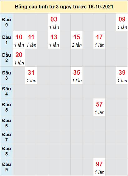 Soi cầu Đắk Nôngngày 16/10/2021 theo bảng bạch thủ 3 ngày