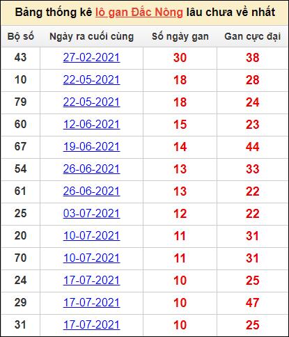 Bảng thống kê KQXS DNONGcặp số lô gan lâu về nhất16/10/2021
