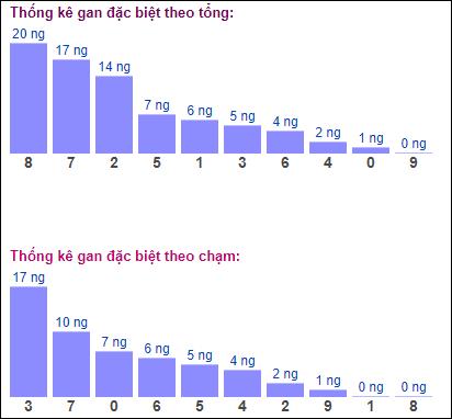 Bảng đặc biệt theo tổng chạmXSMB hôm nay 16/10